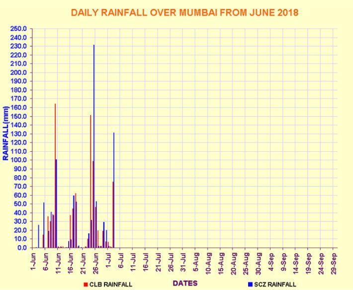 Mumbai Rains Forecast July 2018: IMD issues warning on