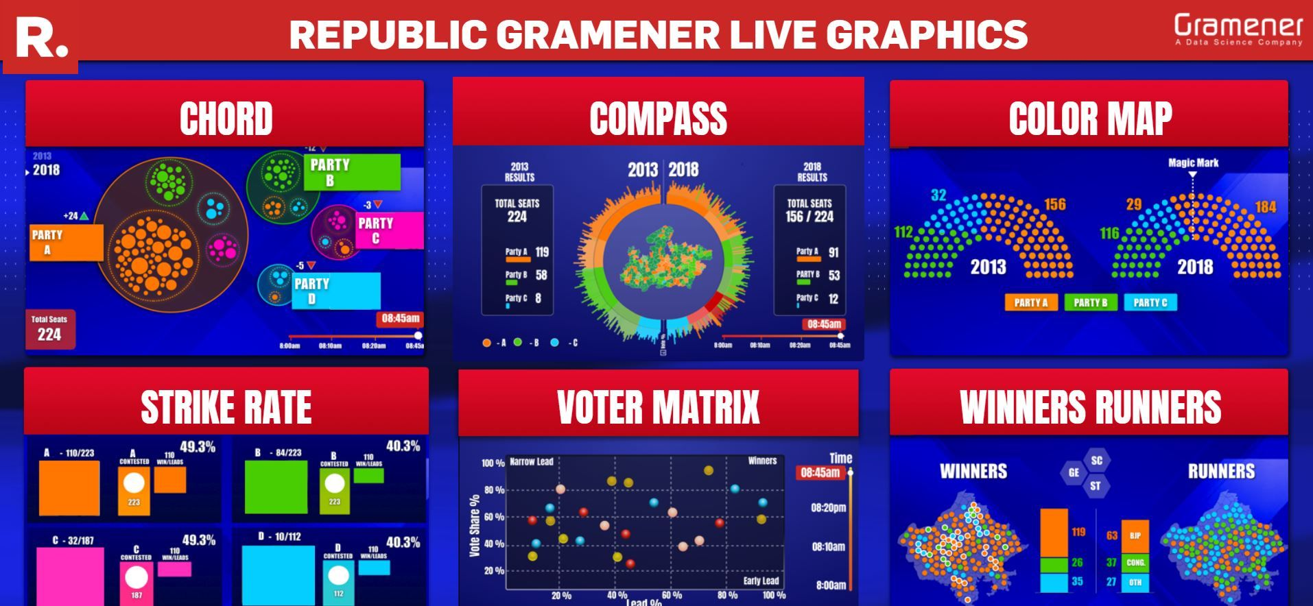 graphical representation of election results