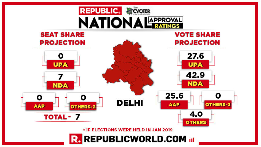 National Approval Ratings: BJP is predicted to clean sweep