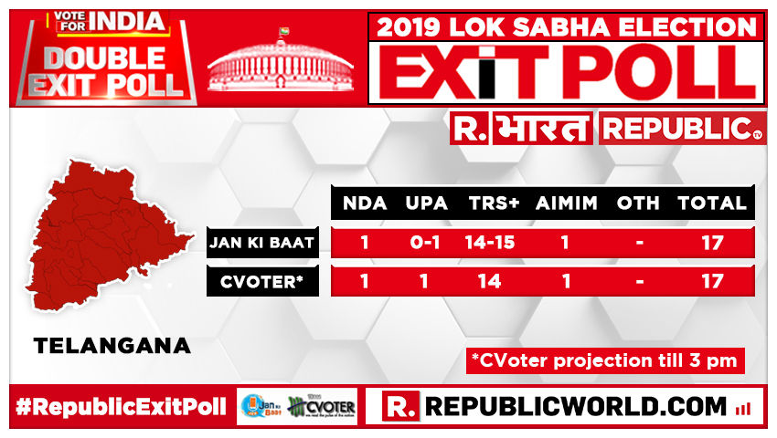 Image result for congress bjp MPs status in telangana after exit poll reports