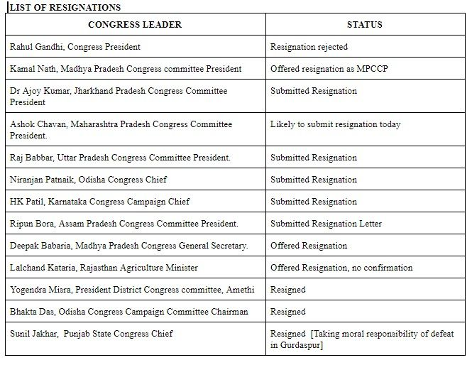 Here S The List Of All The Congress Leaders Who Have Resigned After Party S Devastating Defeat In The Lok Sabha Elections 2019