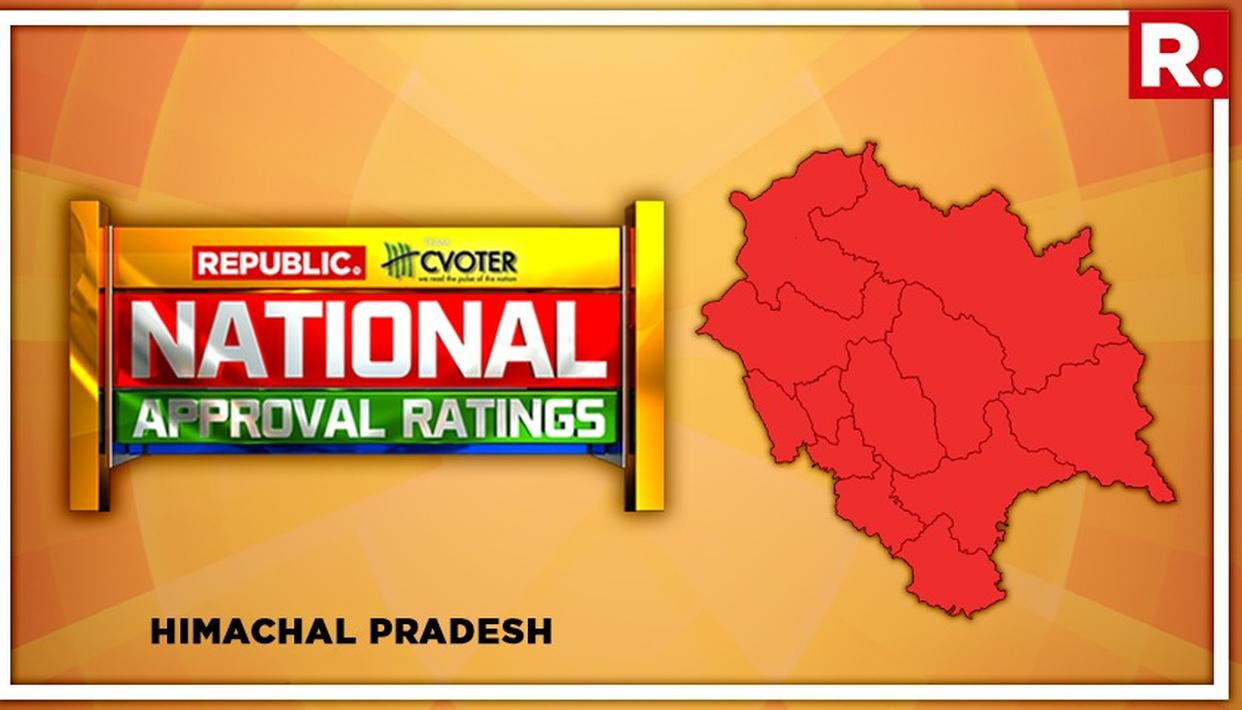 NATIONAL APPROVAL RATINGS: CLEAN SWEEP FOR BJP IN HIMACHAL