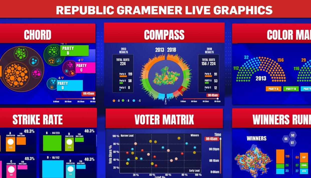 EXPERIENCE ELECTIONS 2018 LIKE NEVER BEFORE WITH REPUBLIC-GRAMENER GRAPHICS