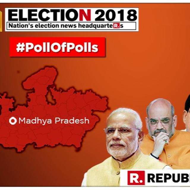 MADHYA PRADESH ELECTIONS 2018: CVOTER EXIT POLLS PROJECTS CONGRESS TO HAVE AN EDGE