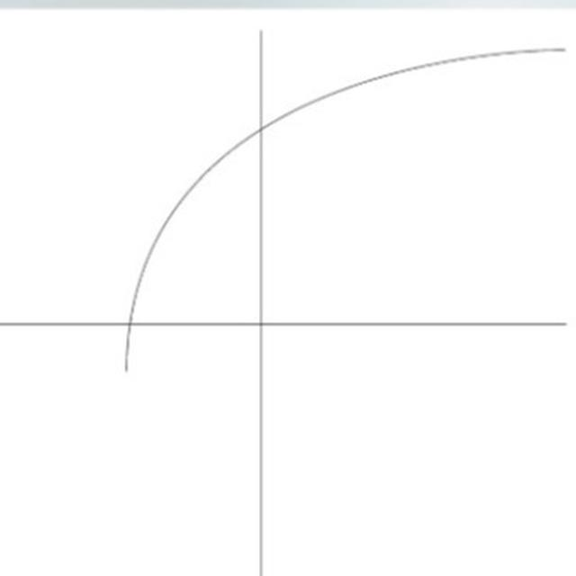 After Being  Open Sourced, Windows 10 Calculator Getting The Ability To Generate Graphs For Mathematical Functions - To Enable Better Learning Of Algebra